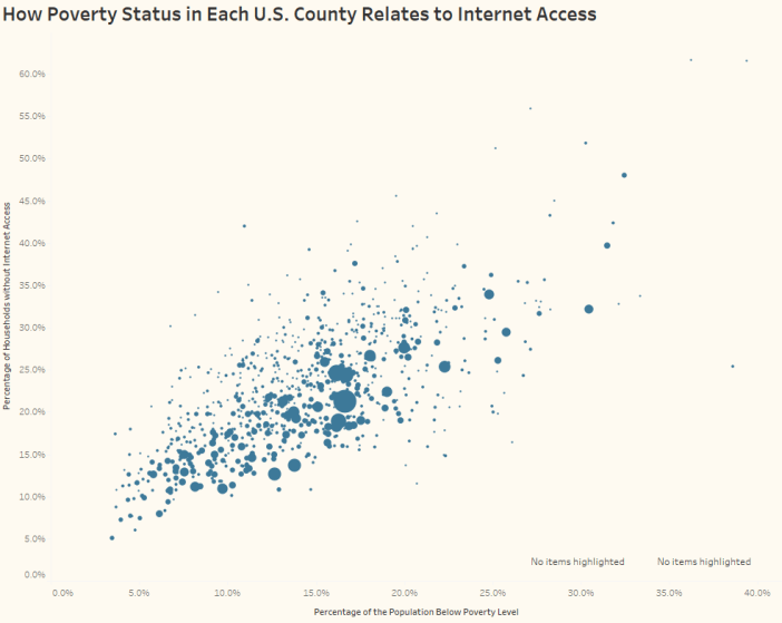 How Poverty Status in Each U.S. County Relates to Internet Access