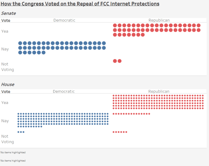 How the Congress Voted on the Repeal of FCC Internet Protections