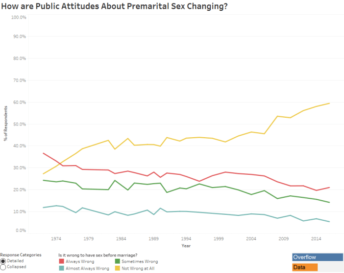 How are Public Attitudes About Premarital Sex Changing - Detailed