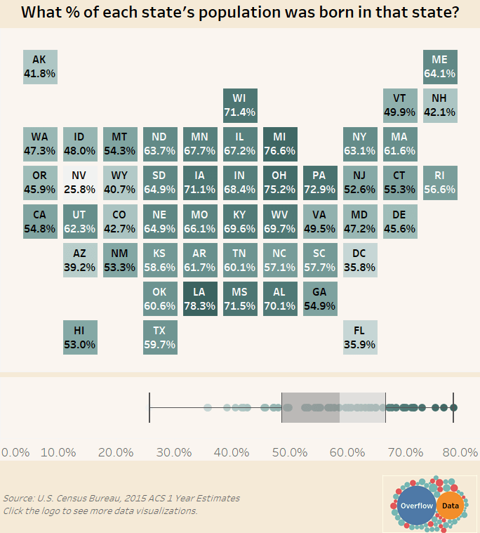What % of each state's population was born in that state