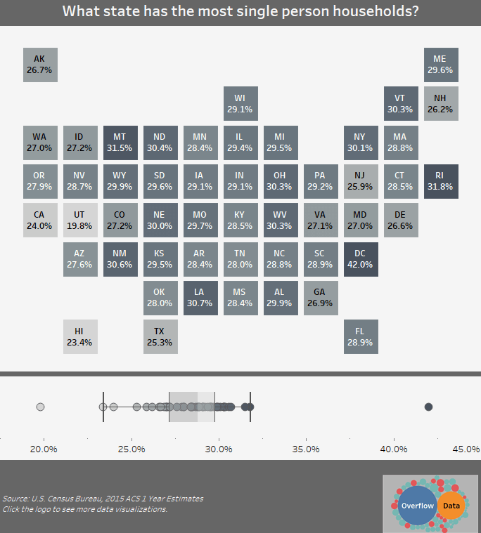 What state has the most single person households