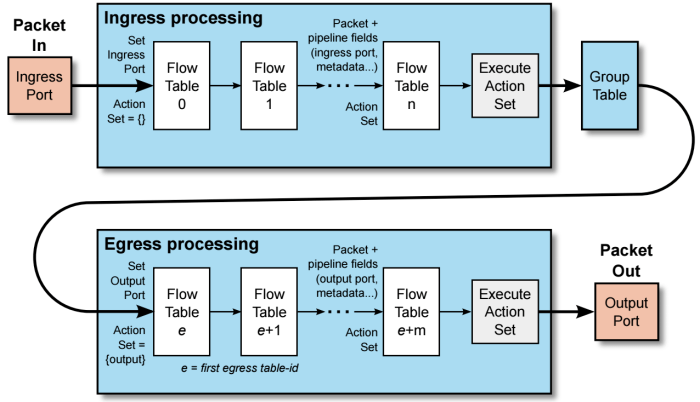OpenFlow Flow