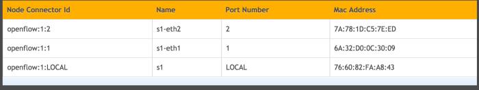 ODL Ports