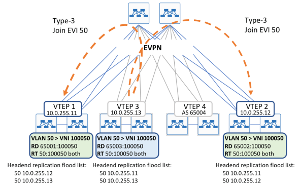 Arista BGP EVPN - Overview and Concepts - Overlaid