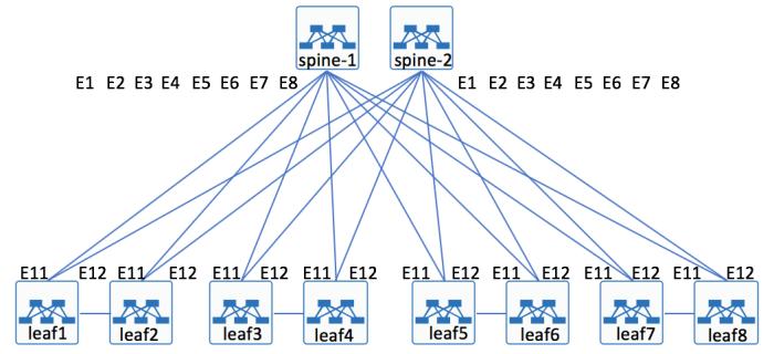Arista BGP EVPN - Configuration Example - Overlaid