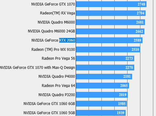 Тест NVIDIA GeForce RTX 2060