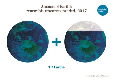 Amount of Earth's renewable resources needed, 2017
