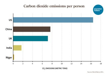CO2 emissions per person in different countries