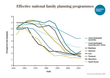 Effective family planning programs
