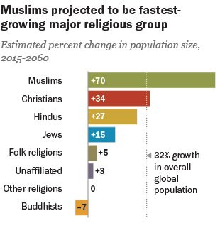 Pew- Changing global religious landscape