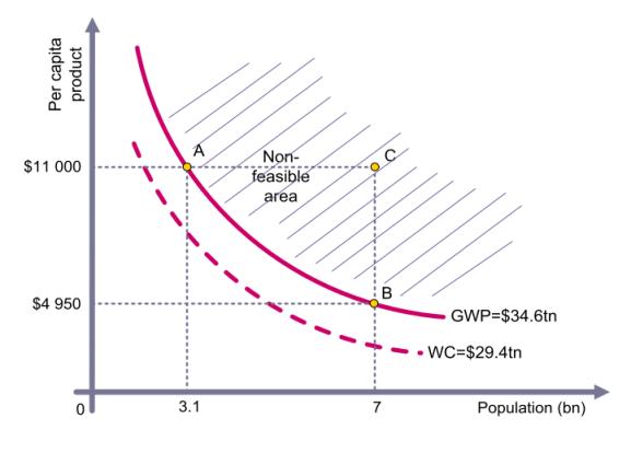 population per capita frontier