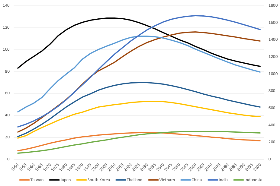 Actual and Projected Population Change in Selected Asian Countries, 1950-2100 (in Millions)