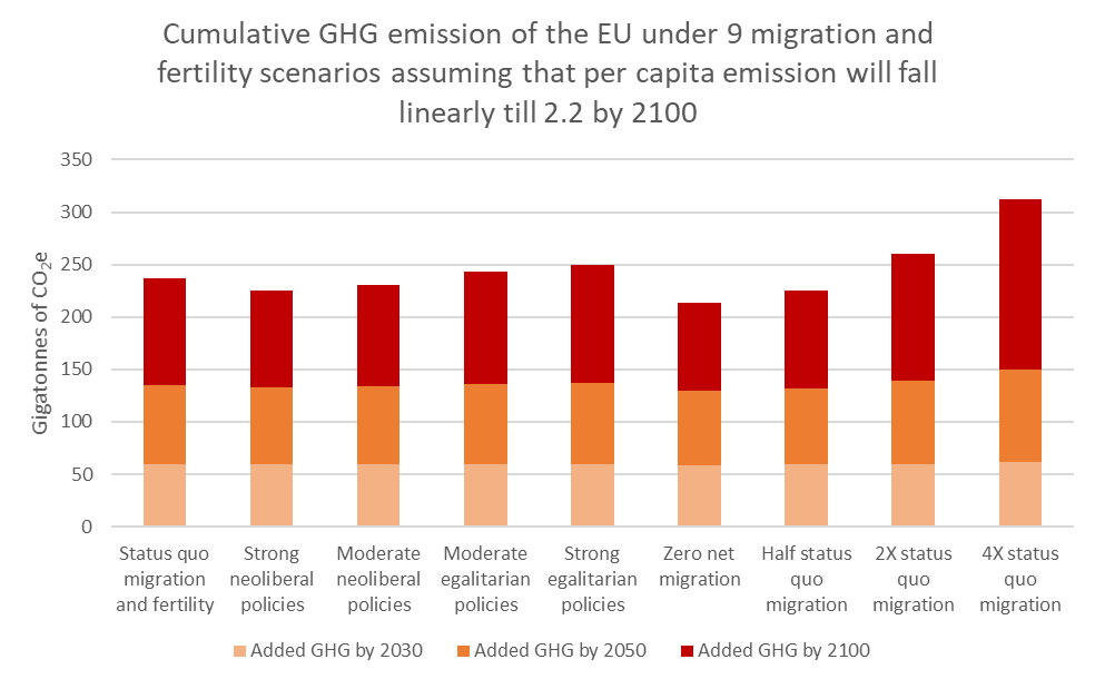 Cumulative GHG emissions_reduced per capite to 2.2