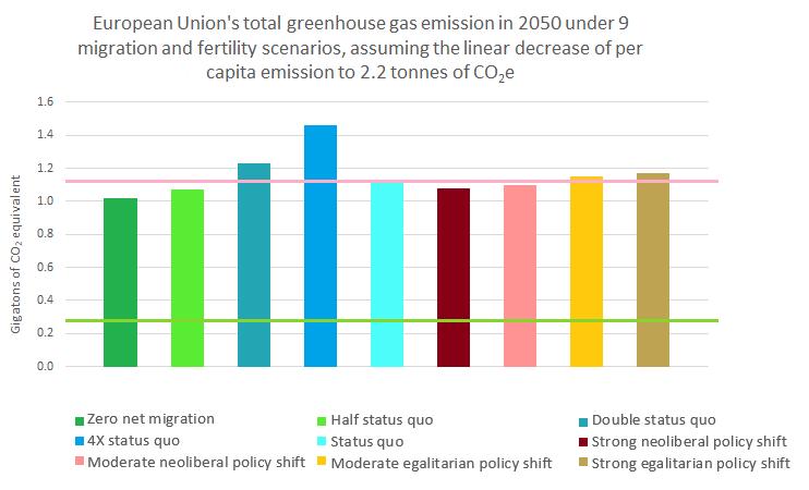 EU total emission2050 optimistic