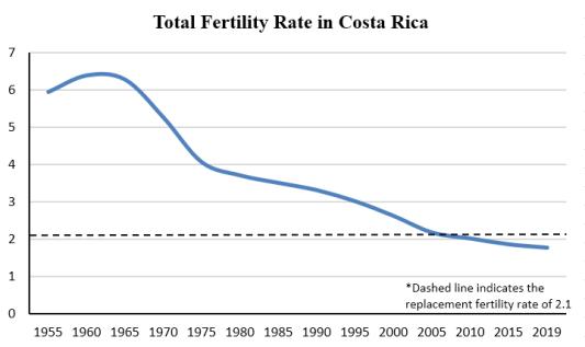 TFR Costa Rica
