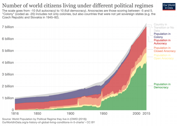 Citizens in different political regimes