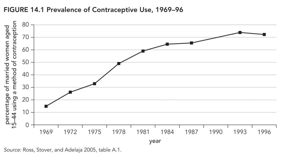 Contraceptive prevalence
