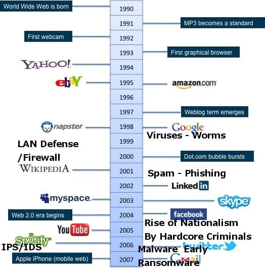Internet-Timeline-withdefense-attacksophistication