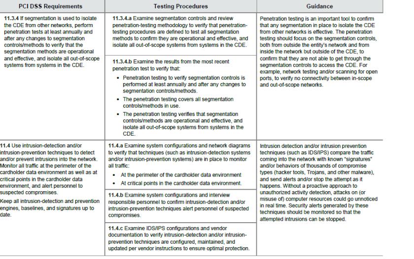 PCIcompliance11.4