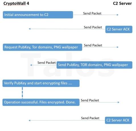 cryptowall4Talosimage