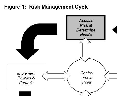riskmanagementcyclestart