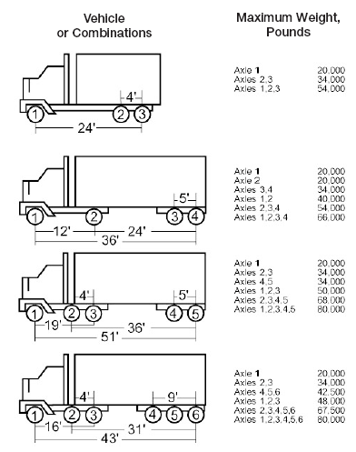 How Many Axles Does A Semi Truck Have : axles, truck, Weight, Limits, Calculator, State, Steer,, Drive,, Single,, Tandem,, Tridem, Legal, Permitted