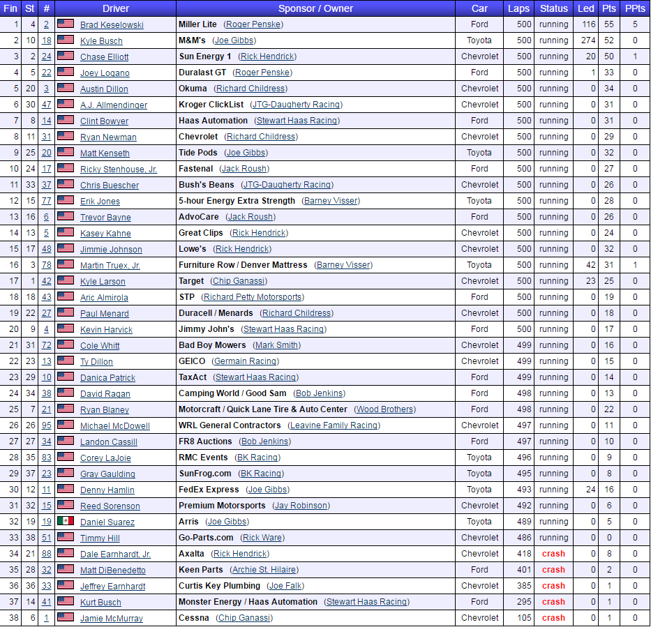 2017 stp 500 results