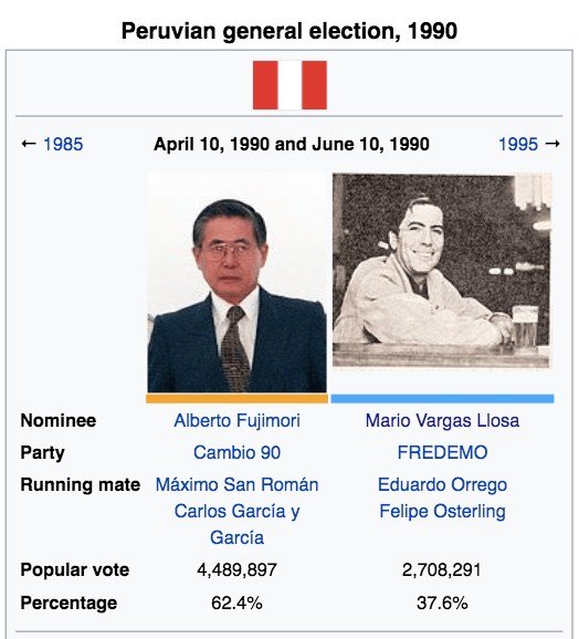 Mario Vargas llosa vs Alberto fujimori 1990 general election results in Peru