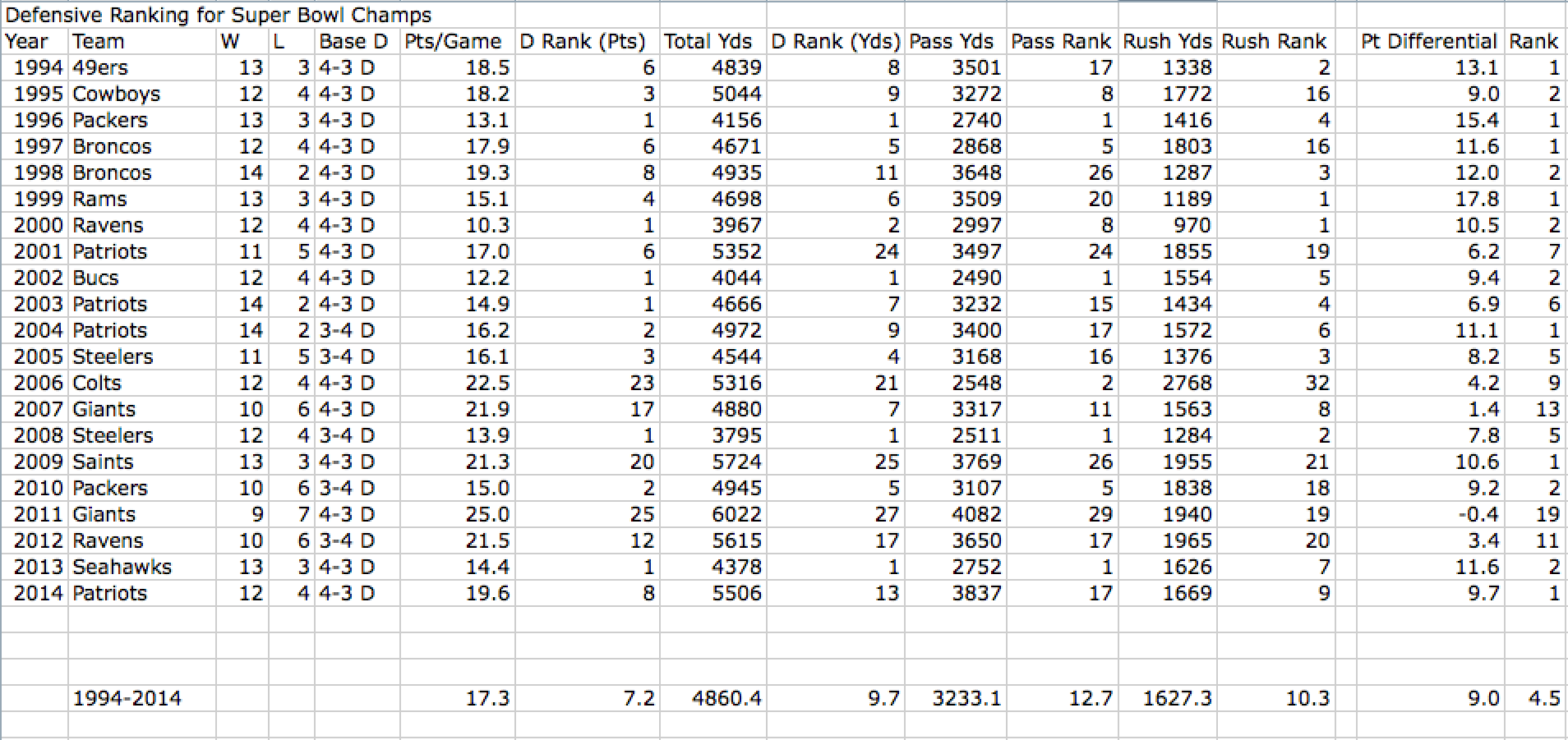 Stats for Cap Era Super Bowl Champs
