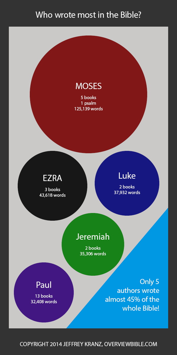 Authors of the Bible: who wrote most?