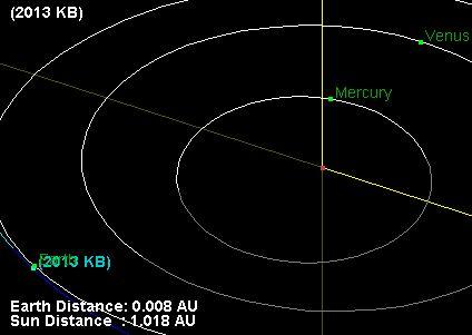 A Terra e o asteroide podem ser vistos