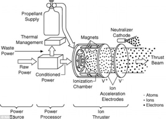 asa's advanced ion propulsion system runs on the electricity generated by the spacecraft's solar panels It uses the power to accelerate xenon propellant to speeds of up to 90,000 mph The engine consumed about 870 kilogrammes of xenon propellant dusting its 48,000 hour test It is more efficient than conventional chemical rocket engines Read more: http://www.dailymail.co.uk/sciencetech/article-2349785/The-record-breaking-Nasa-rocket-thats-run-non-stop-years-used-deep-space-science-missions-future.html#ixzz2XdlsdP4z Follow us: @MailOnline on Twitter | DailyMail on Facebook