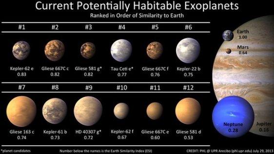 Exoplanetas potencialmente habitáveis
