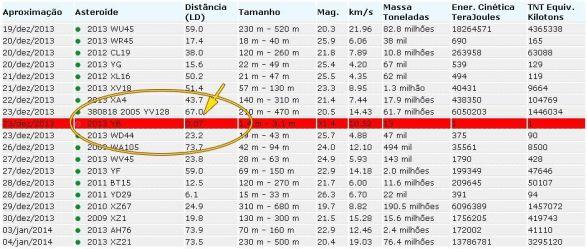 asteroide_2013_yb_tabela_asteroides_20131226-100302_big