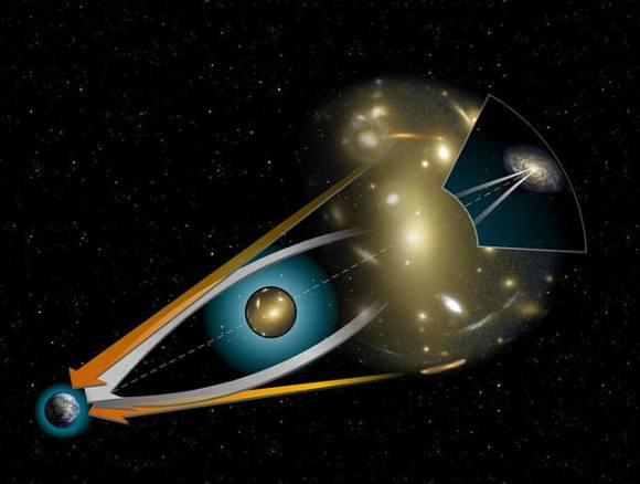 Diagrama das trajetórias de luz na lente gravitacional. As imagens de objetos distantes formam algo comoarcos ao redor de um objeto massivo intermediário.
