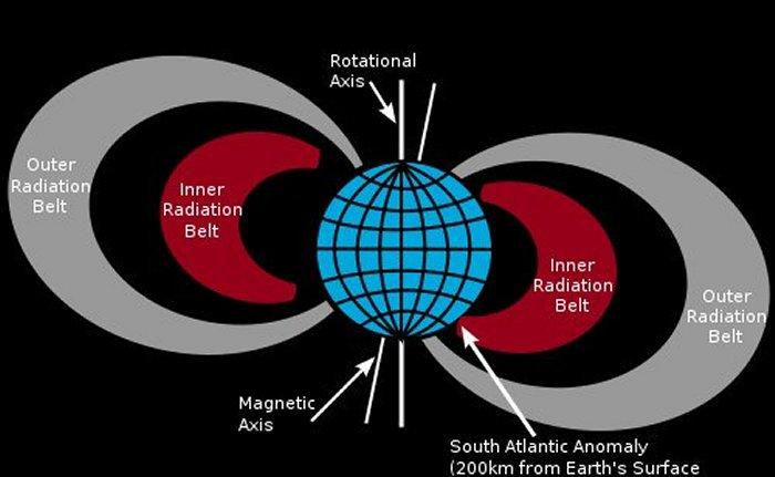 Poderia a anomalia do Atlântico Sul ser um portal para outros mundos paralelos? 1