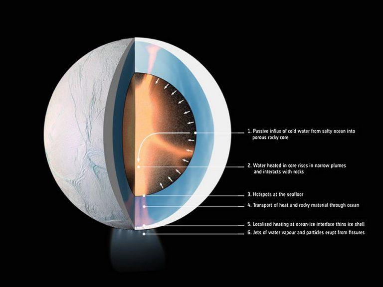 Mais uma indicação de que pode haver vida fora da Terra: Núcleo de lua de Saturno está aquecendo seu oceano 1