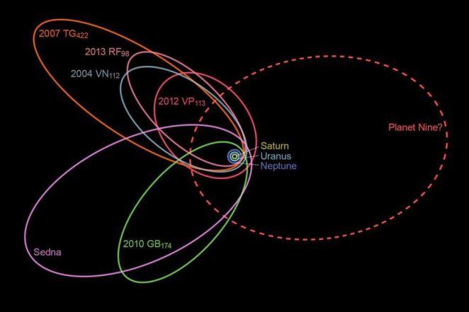 Cientistas detectam o Planeta Nove no nosso sistema solar 1