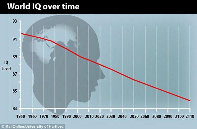 Os humanos estão ficando mais burros