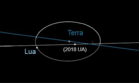 Asteroide quase atinge a Terra e cientistas não o esperavam