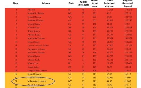 Alerta USGS: Vulcão Yellowstone passa para classificação de Alto Risco de erupção (ATUALIZADO) 1