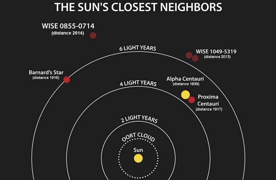 Seria o ambiente do planeta Barnard b um lugar para a vida evoluir? 2