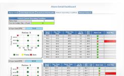 Compressor Monitoring - Detailed Alarm Dashboard