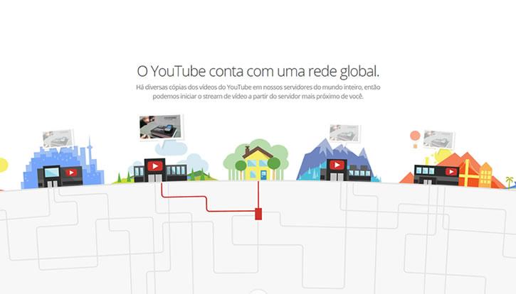 Você sabe o caminho que seu vídeo percorre no YouTube?