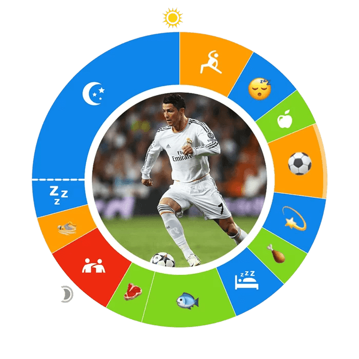 Cristiano Ronaldo's O or day plan, with his daily activities in time blocks and a photo of him playing soccer in the center.