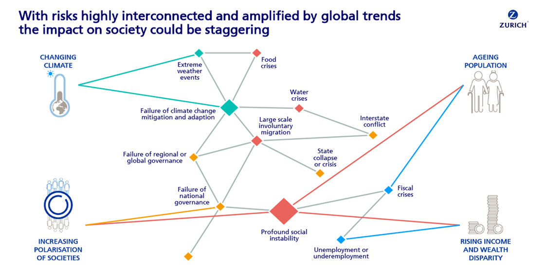 Global Risks Report 2015 Launch presentation