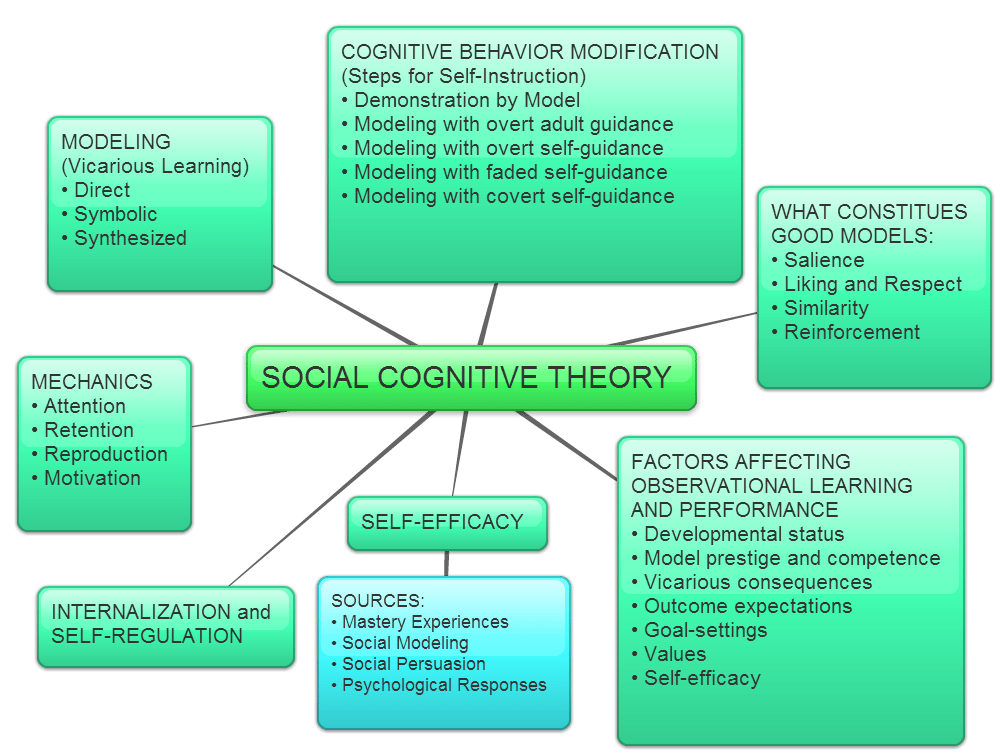 bandura social learning theory diagram bell door entry systems wiring notes & resources – to teach. teaching learn.