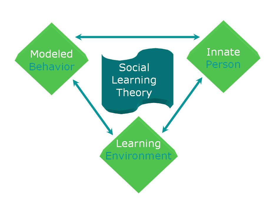 bandura social learning theory diagram flygt pump wiring concept map on theories of – to teach. teaching learn.