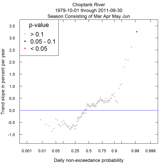 The Quantile-Kendall Plot in spring
