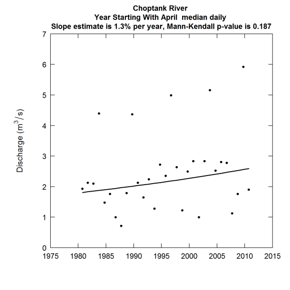 Discharge as a function of Year annual median day